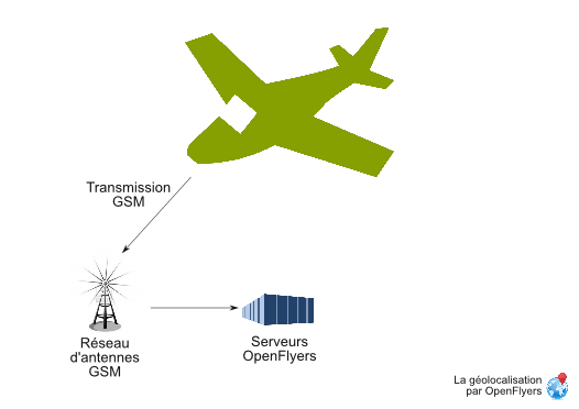 Aircraft position gsm transmission scheme.png