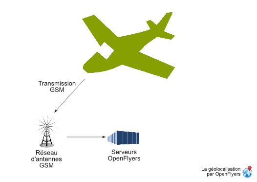 Aircraft position gsm transmission scheme.png