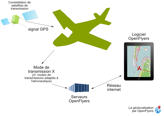 Aircraft position generic transmission scheme.png