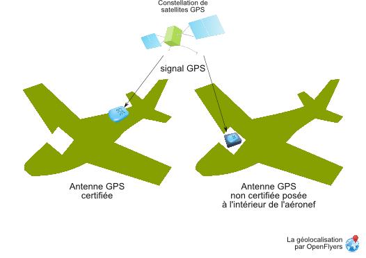 Aircraft GPS various receptions scheme.png