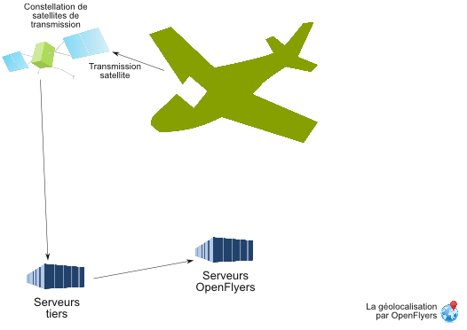 Aircraft position satellite transmission scheme.png