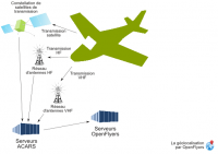 Aircraft position acars transmission scheme.png